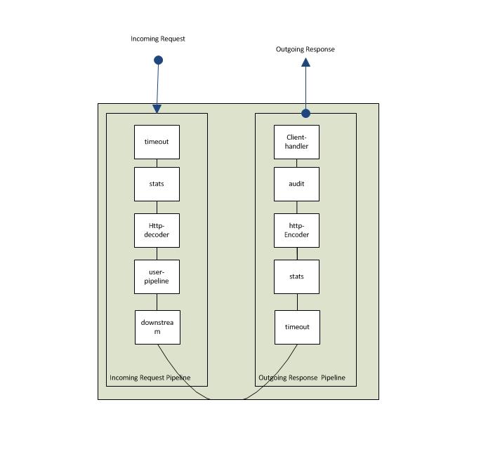 Neutrino Software Load Balancer